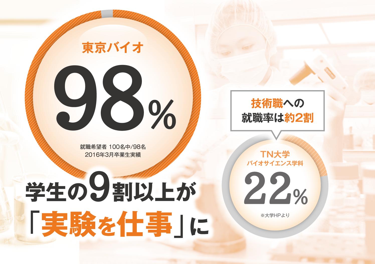 jikken_sigoto
